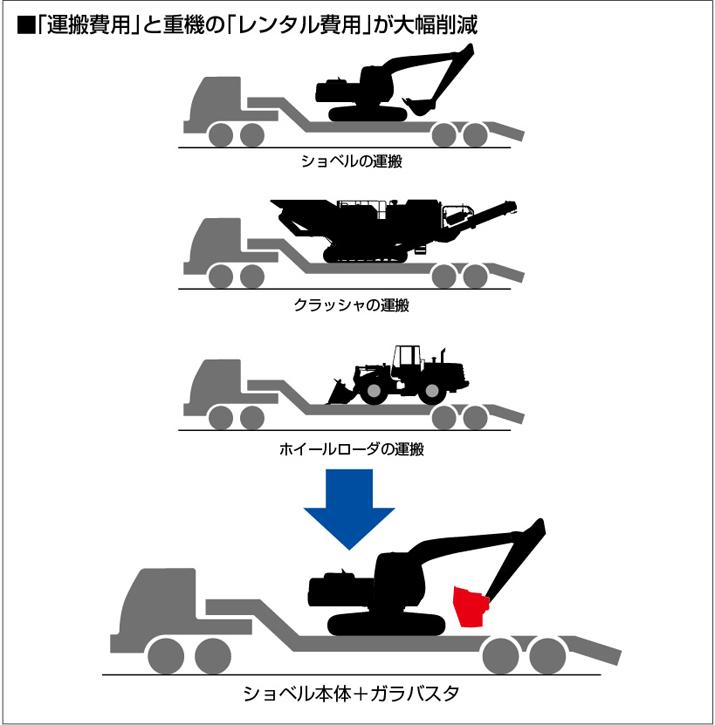 ■「運搬費用」と重機の「レンタル費用」が大幅削減