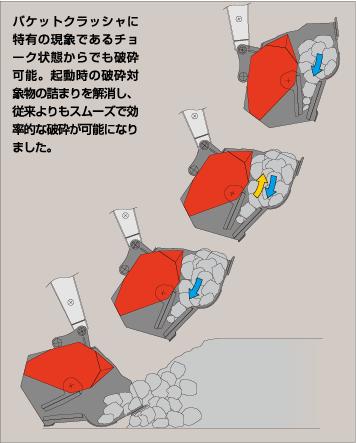 バケットクラッシャに特有の現象であるチョーク状態からでも破砕可能。