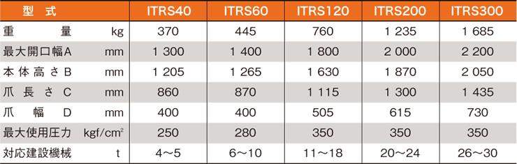 多目的グラップル全旋回モデルITRS表