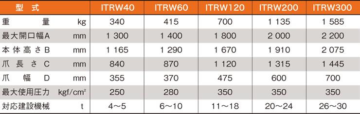 ウッドグラップル全旋回モデルITRW表